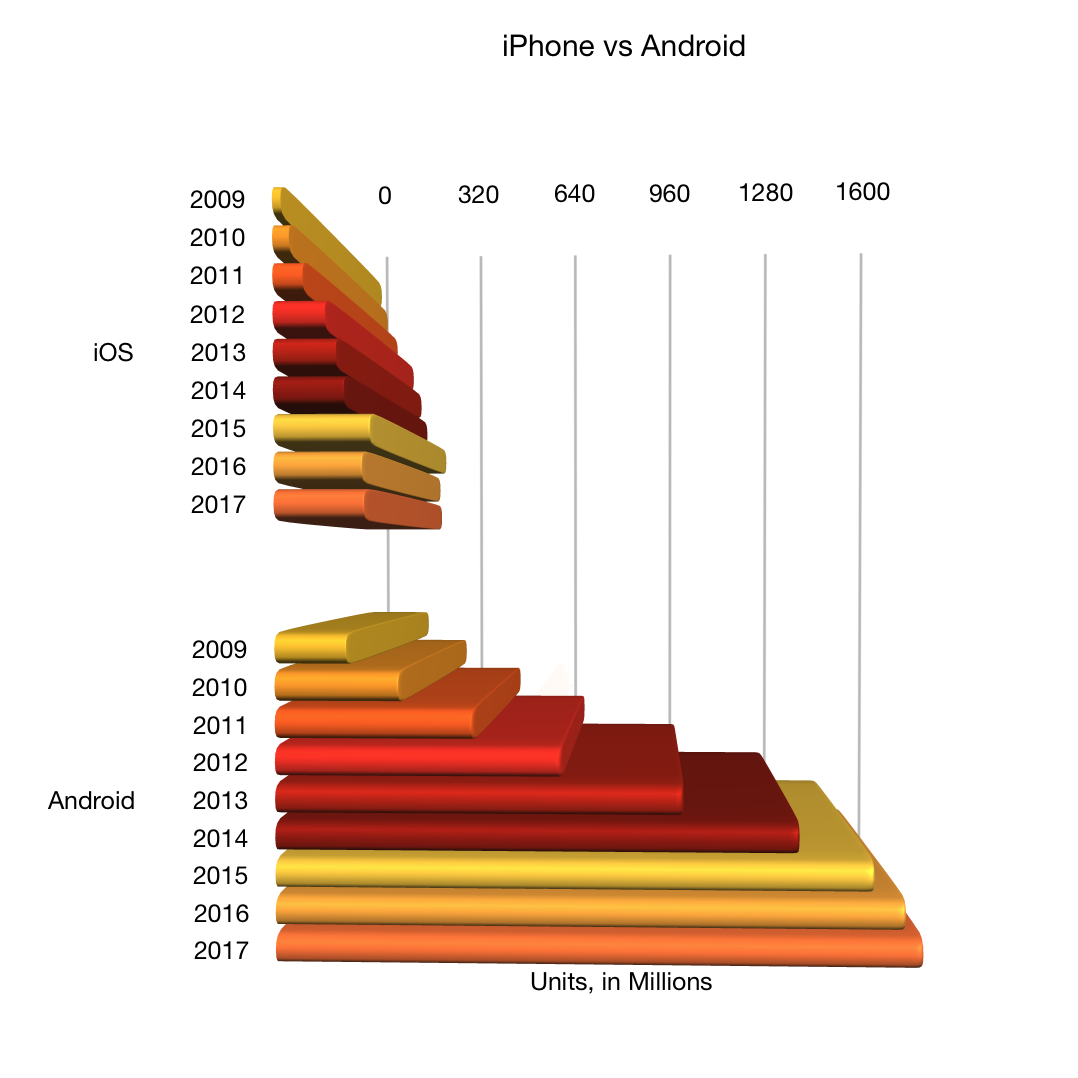 Reasons for decline in iPhone sales - Blog